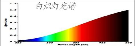 LED光谱图