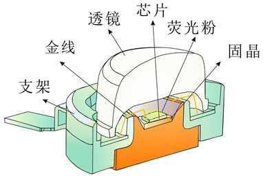 led灯珠的结构组成以及材料详解